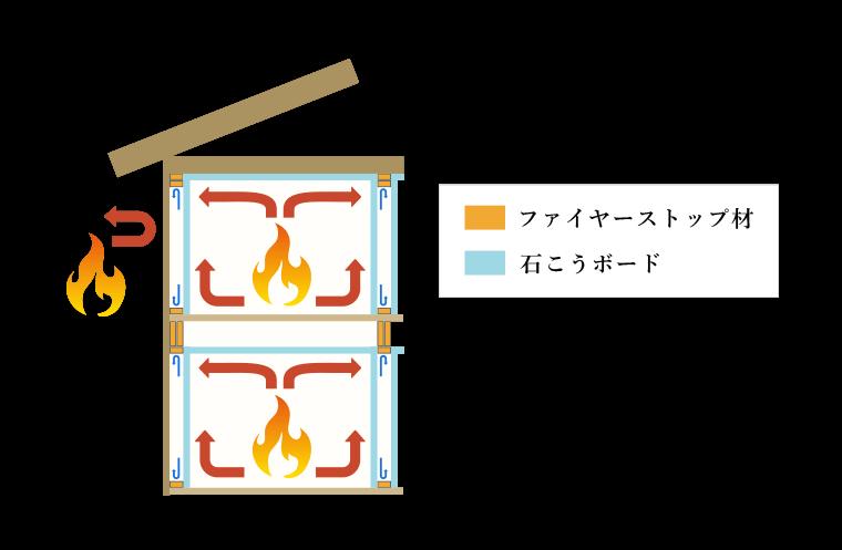 ファイヤーストップ構造 イメージ図