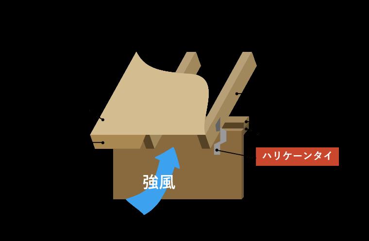 ツーバイフォーの軒下構造 イメージ図